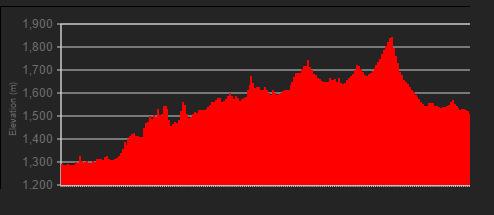 Stage 1: 105km, 1930m elevation